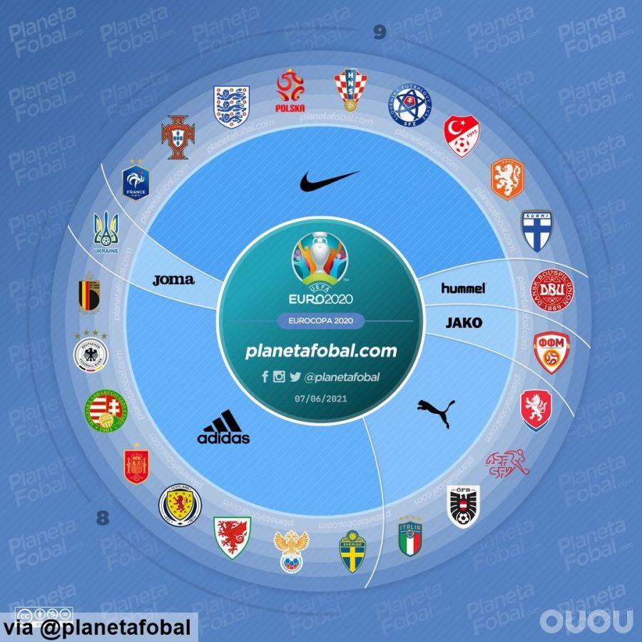2020欧洲杯球衣赞助商盘点