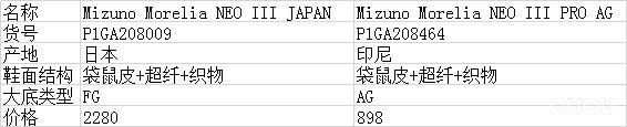 同门师兄弟的对比 美津浓Morelia NEO III日产顶级FG vs 印尼产AG